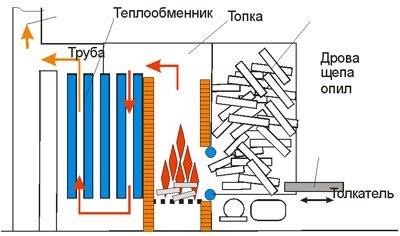 Классическая схема прибора отопления