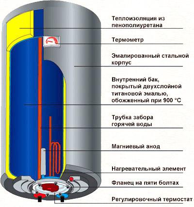 Конструкция накопительного водогрея