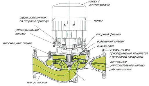 Конструкция с сухим ротором