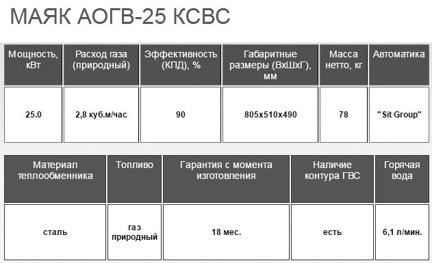 Маяк АОГВ-25 КСВС