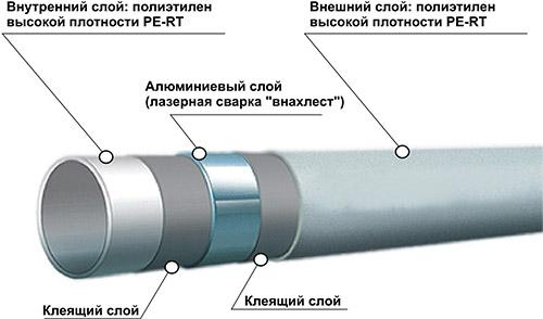 Металлопластиковые изделия