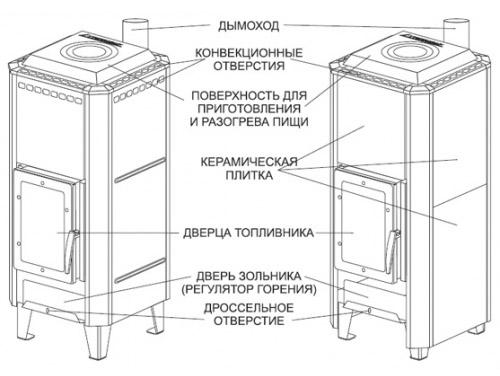 Модель Вертикаль