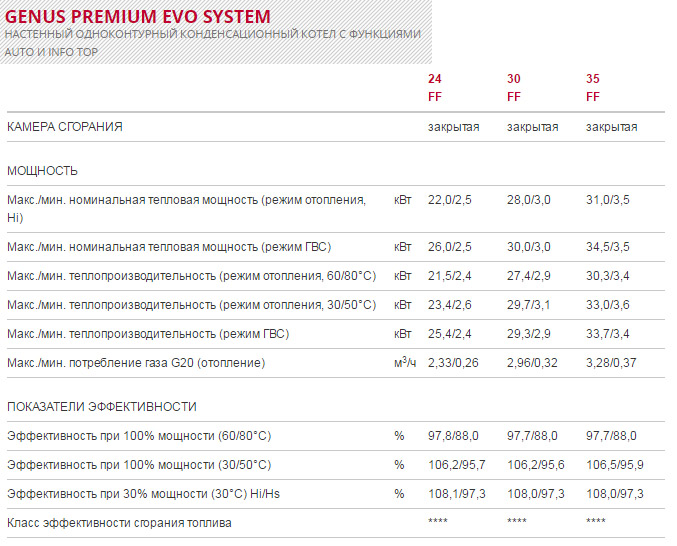 Модель Genus Premium EVO