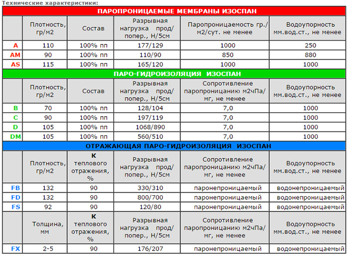 Особенности продукции Изоспан