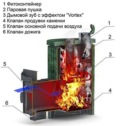 Паровая печка