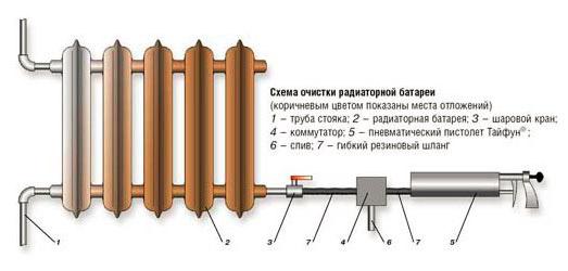 Пневматическая очистка трубопровода