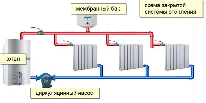 Подключение отопительных приборов