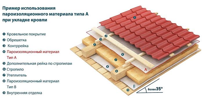 Пример использования пароизоляции