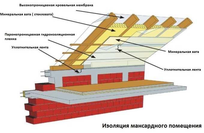 Схема изоляции мансарды изнутри