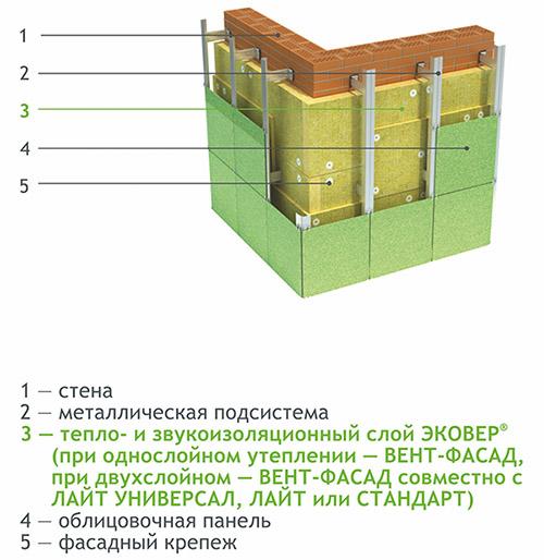 Схема изоляции фасада