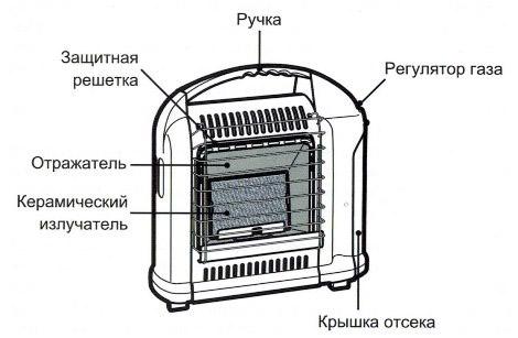 Схема керамического обогревателя