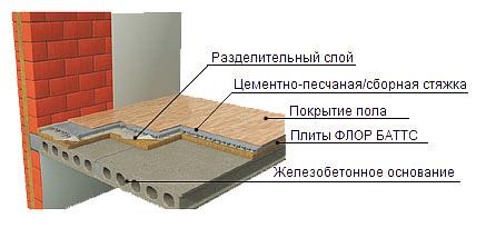 Схема монтажа Флор Баттс
