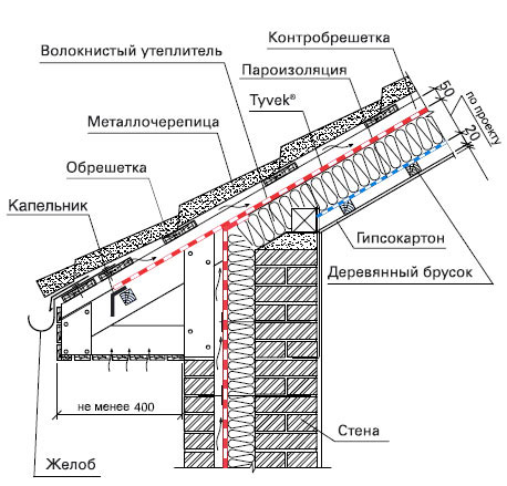 Схема монтажа паро- и теплоизоляции