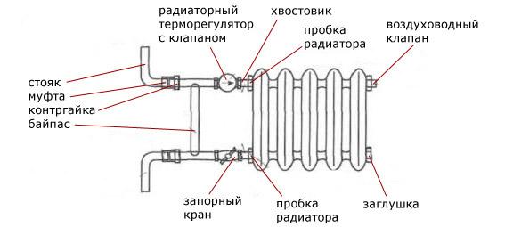 Схема подключения батарей