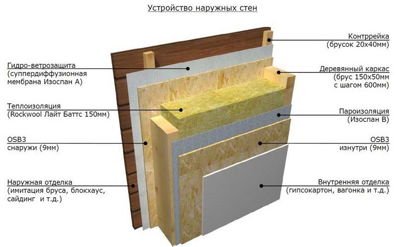 Схема теплоизоляционного пирога