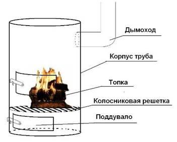 Схема устройства Буржуйки