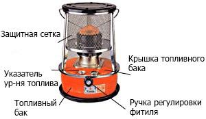 Схема устройства обогревателя