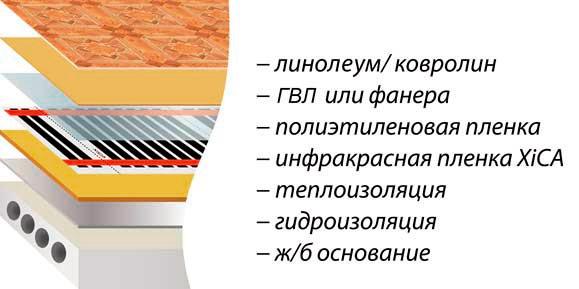 Схема устройства пола с подогревом