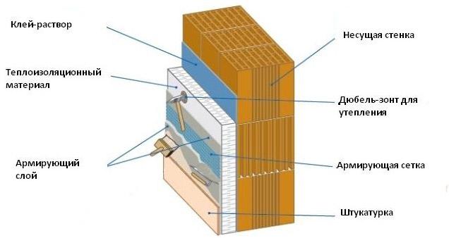 Схема утепления стен