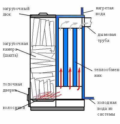 Схема шахтного котла