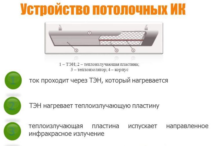 Устройство ИК-обогревателя