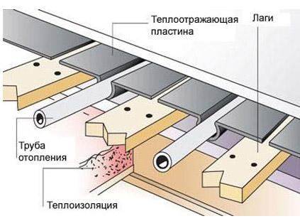 Устройство водяного отопления