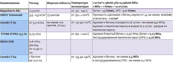 Характеристики клеев разных марок