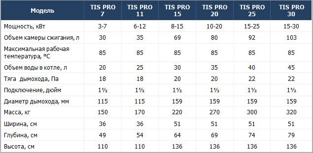 Характеристики TIS Pro