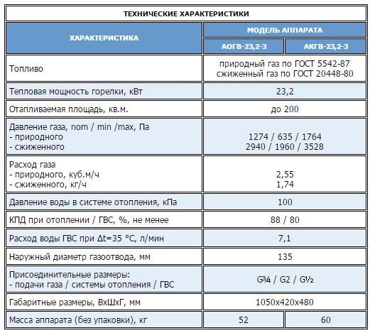 Водогрей АОГВ 23,2-3 Комфорт