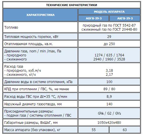 Модель АОГВ 29-3 Эконом