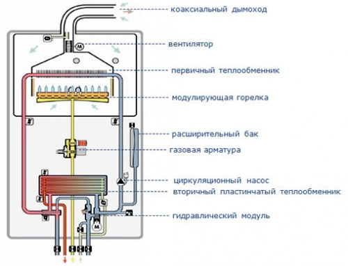 Настенный Vaillant turboTEC plus