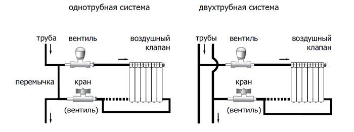 Одно- и двухтрубные системы