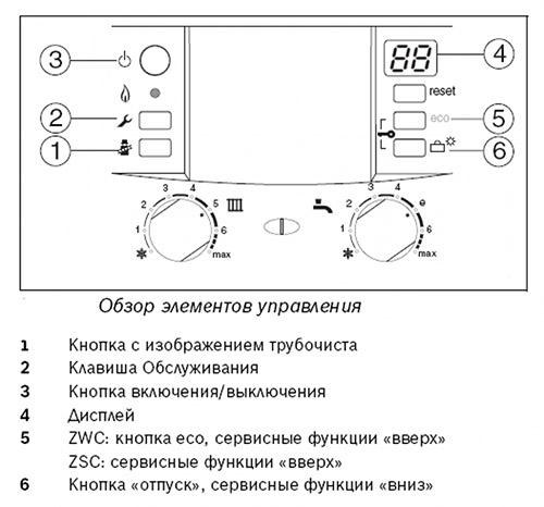 Панель Bosch ZWC