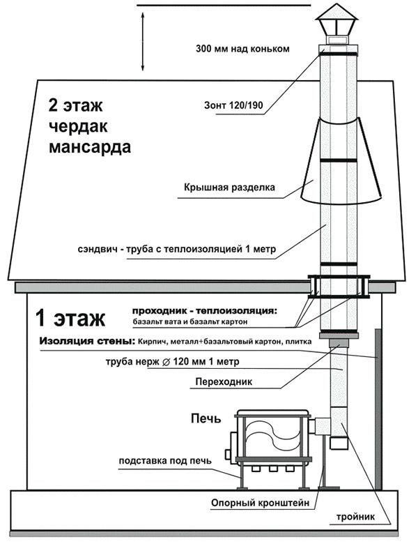 Печь в деревянном доме