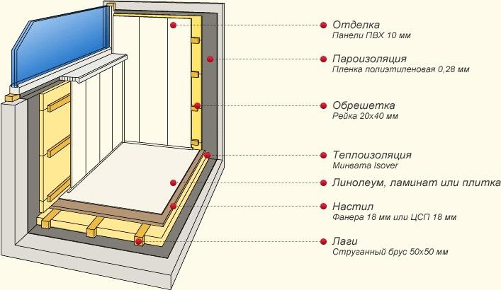 Пример обустройства теплоизоляции