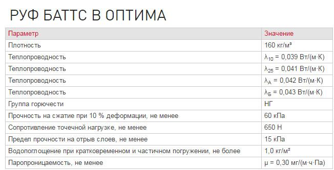 Руф Баттс Оптима