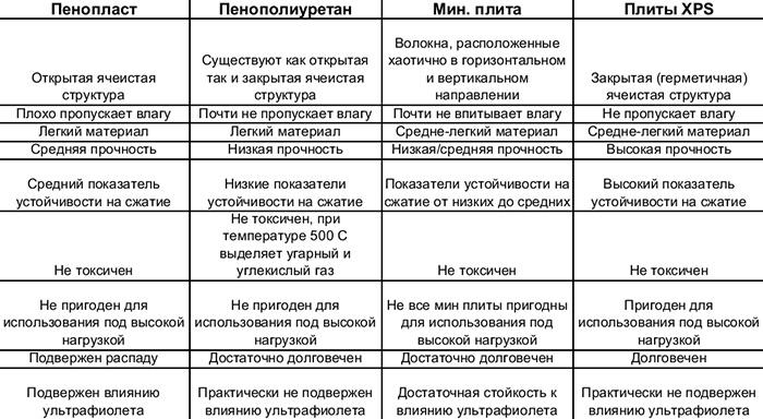 Сравнение теплоизоляторов