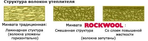Структура волокон
