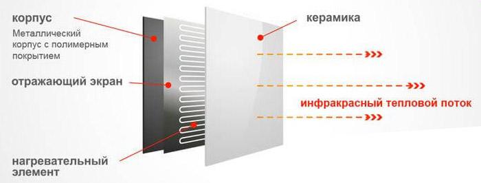 Схема ИК-панели