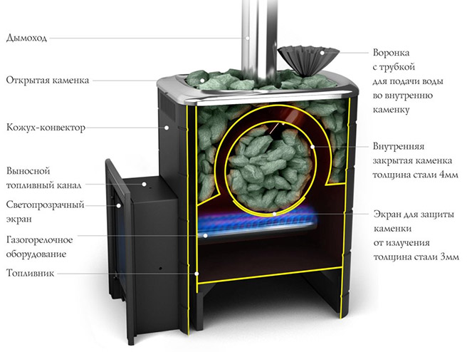 Схема модели Carbon