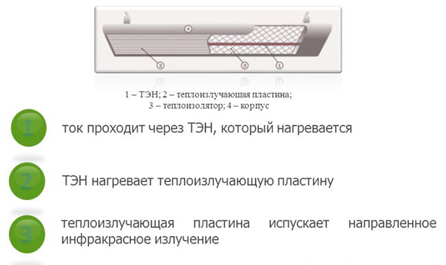Схема устройства инфракрасного прибора