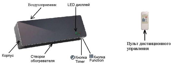 Тепловентилятор Polaris PCWH