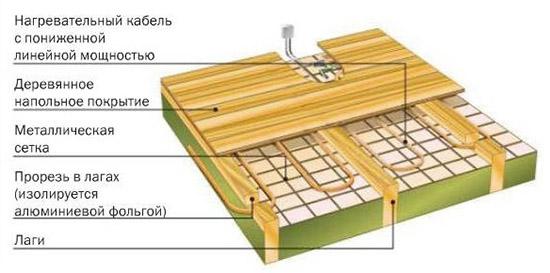 Укладка нагревательного кабеля