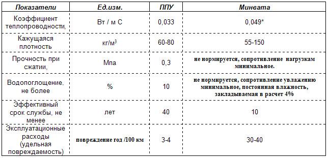 Характеристики ППУ и минваты