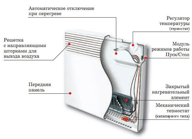 Что такое электроконвектор