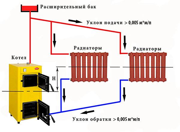 Друхтрубная система
