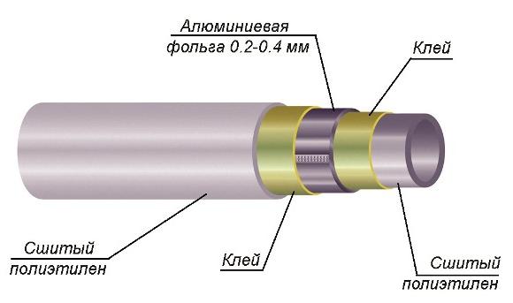 Металлопластиковые трубки