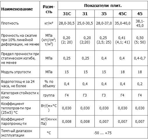 Параметры Penoplex