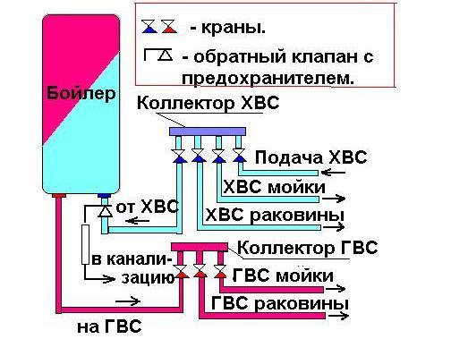 Подсоединение водонагревателя