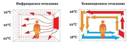 Преимущества инфракрасного нагревателя
